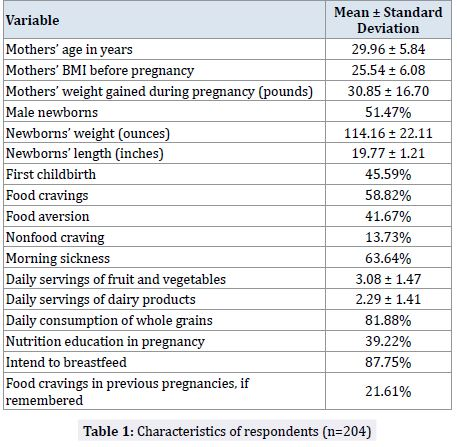 Food Cravings And Aversions During Pregnancy A Current Snapshot