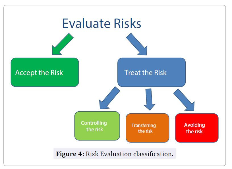 risk of management image collections