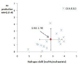 propionate volatile fatty acid