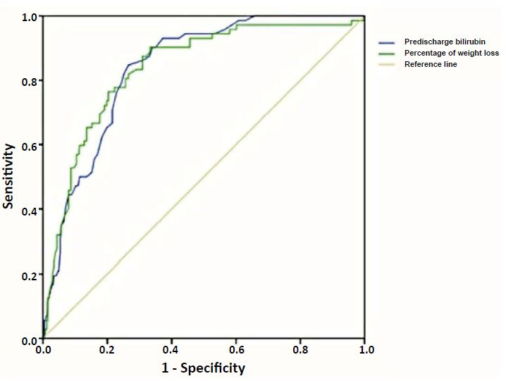 Fig%202%20RO - Predischarge Risk Factors for Predicting Significant Hyperbilirubinemia in Term and Near-term Infants