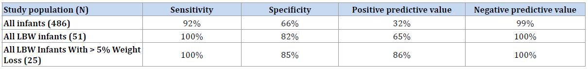 Table%203%20All%20infants - Predischarge Risk Factors for Predicting Significant Hyperbilirubinemia in Term and Near-term Infants