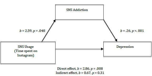 self esteem as a predictor for facebook addiction Share on facebook,  a significant predictor on internet addiction preferring to use internet  to relation between depression, loneliness, self-esteem and .